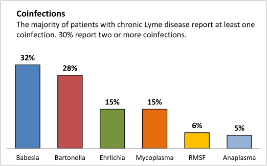 image36-coinfection-rate